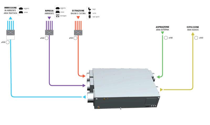 VMC - ventilazione meccanica controllata